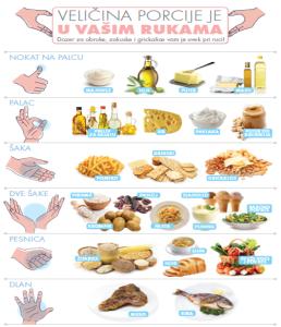 velicine porcije